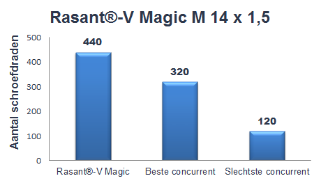 Rasant-V Magic grafiek