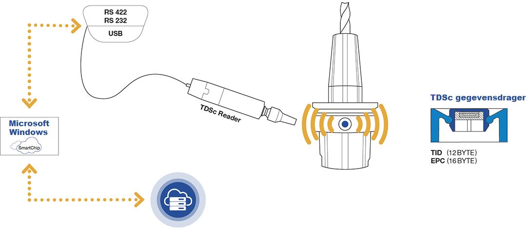 TDSc connectiviteit
