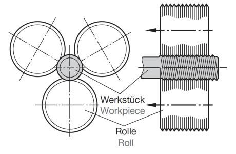 Axiaal met 3 rollen - rolkop type F, FU, F-RN en K