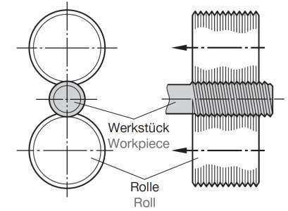 Axiaal rollen met 2 rollen - rolkop type AC