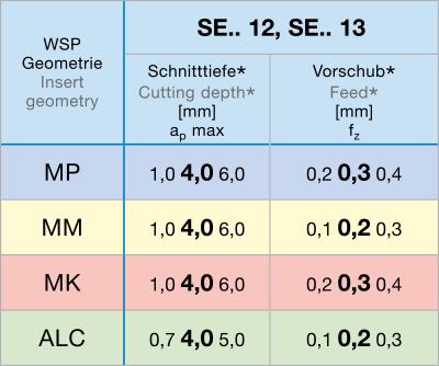 ISO 45P geometrieën
