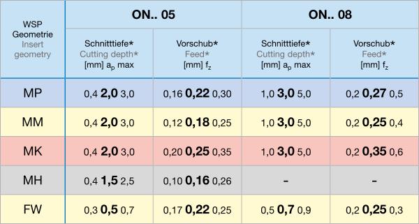 Inzetwaarden tabel