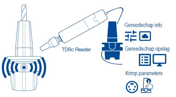 TDSc mogelijkheden