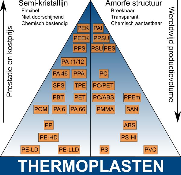 Thermoplasten overzicht